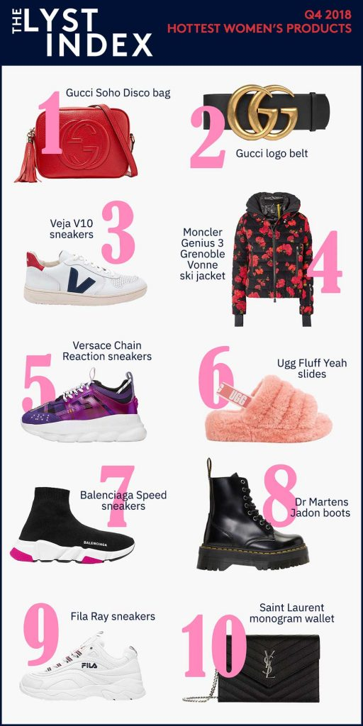 4da01297ad9 The Lyst Index Shows High Fashion Sneakers and Designer Collaborations are  Here to Stay